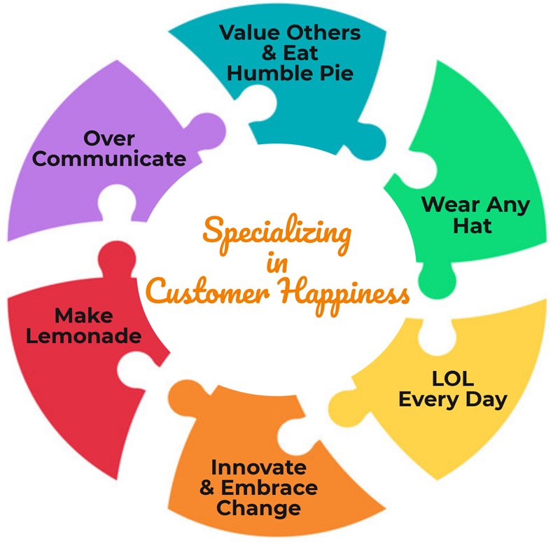Specializing in Customer Happiness